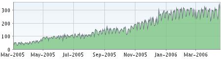 Sesblog feedhasználat statisztika