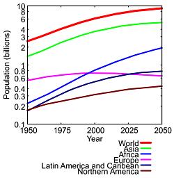 20070302-300px-World_population_evolution.png