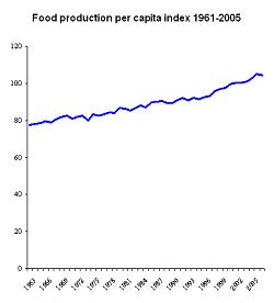 20070302-Food_production_per_capita_1961-2005.png