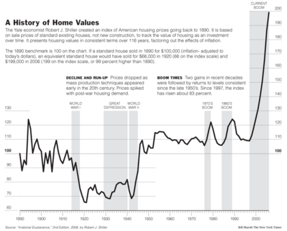 a_history_of_home_values.png