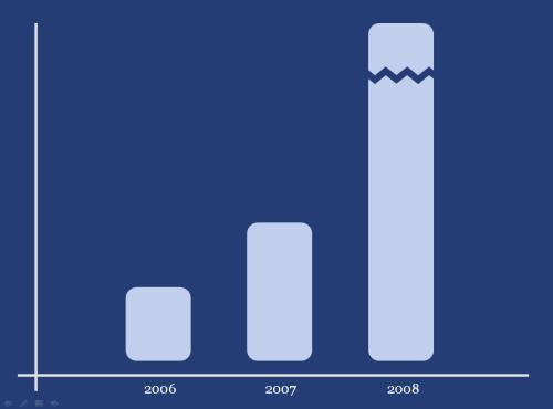 Web 2.0 trendek